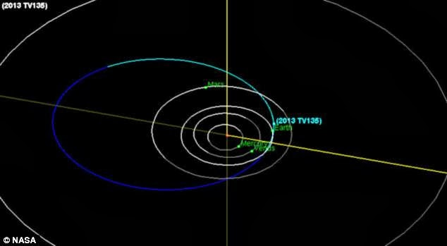 No, Earth Is Not Going To Be Destroyed By An Asteroid In 2032